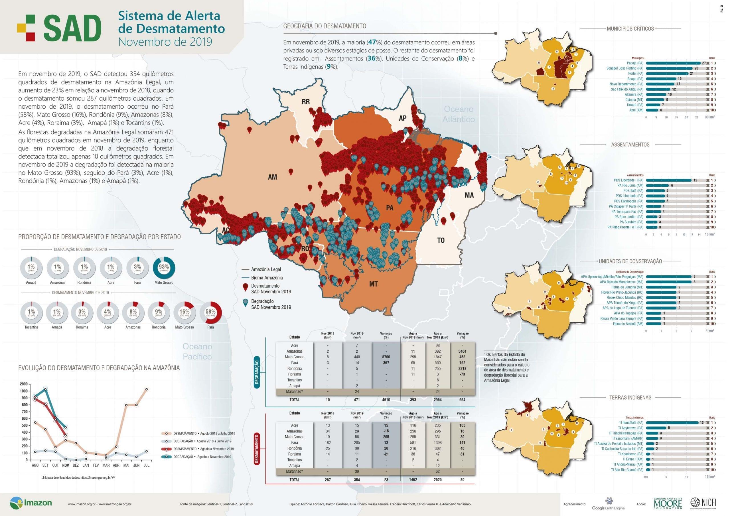 SAD Novembro2019 scaled - Boletim do Desmatamento da Amazônia Legal (novembro 2019) SAD