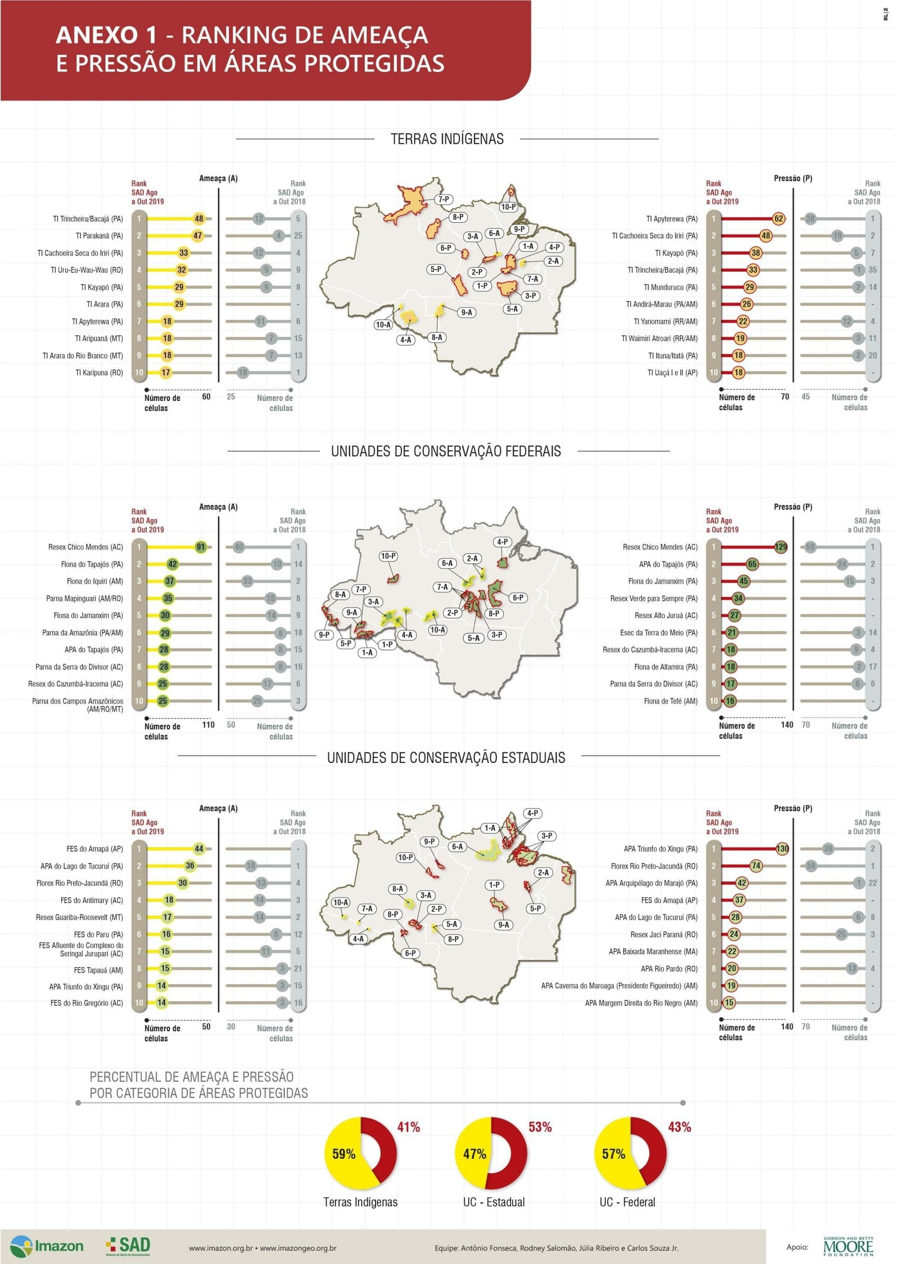 areaepressa augout2019 anexo1 - Ameaça e Pressão e Desmatamento em Áreas Protegidas: SAD de Agosto a Outubro de 2019