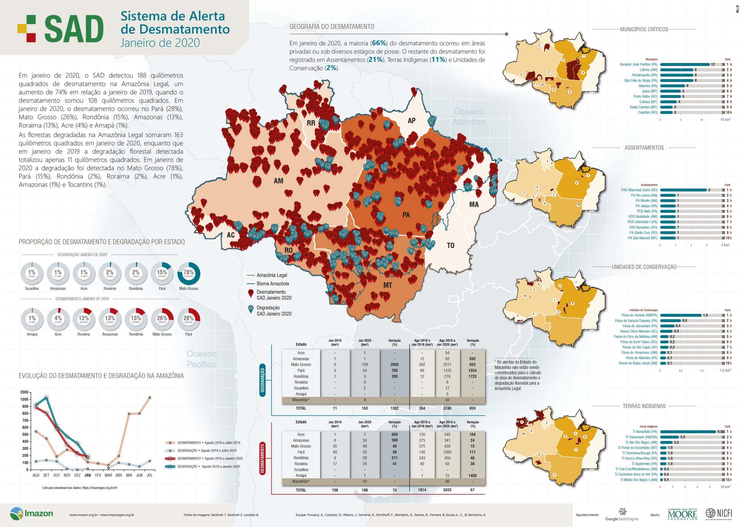Boletim SAD janeiro 2020 scaled - Boletim do Desmatamento da Amazônia Legal (janeiro 2020) SAD