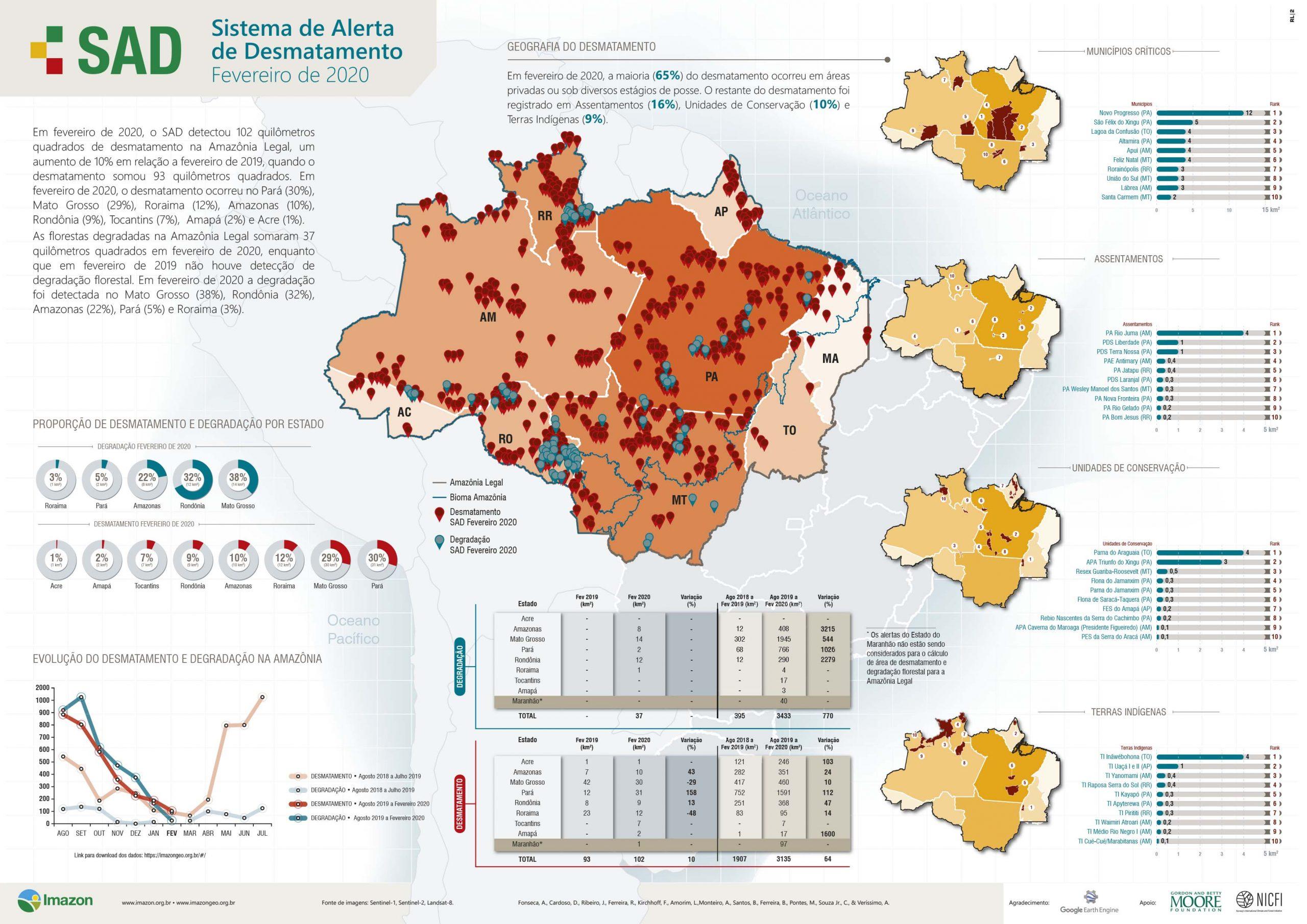 INFBoletimSAD Fev2020 scaled - Boletim do Desmatamento da Amazônia Legal (fevereiro 2020) SAD