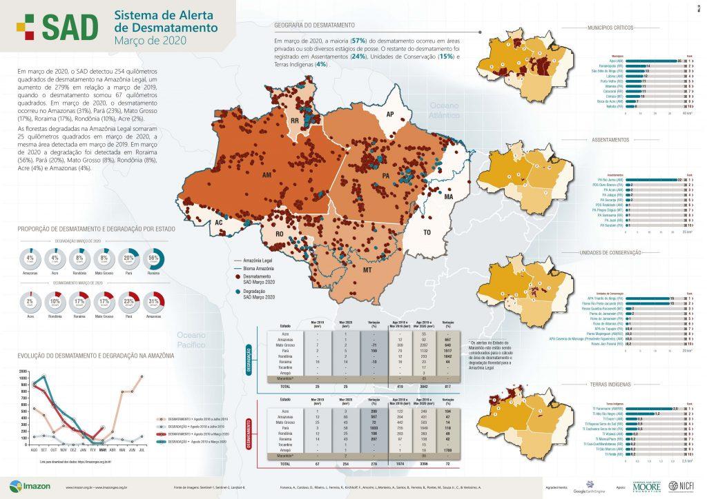 Boletim SAD Marco 2020 JPG Atualizado abril 2021 1024x724 - Boletim do Desmatamento da Amazônia Legal (março 2020) SAD