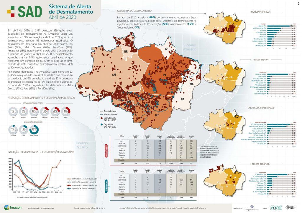 Boletim SAD abril 2020 1024x724 - Abril registra recorde de desmatamento na Amazônia nos últimos dez anos, mostra sistema de monitoramento do Imazon