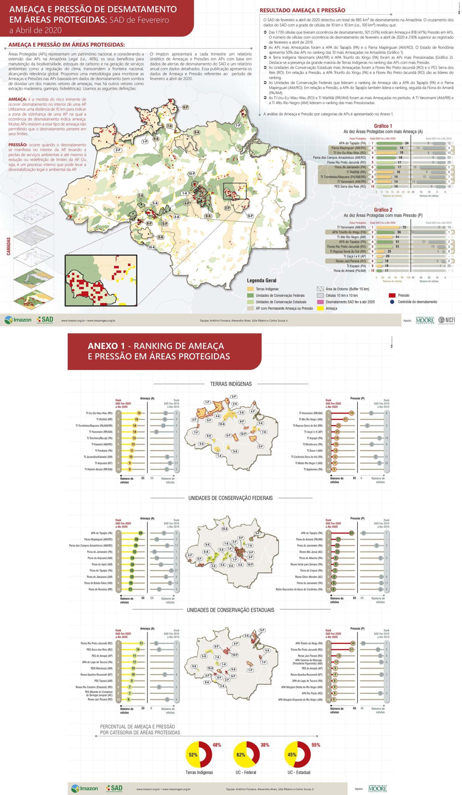 Ameaça e Pressão Fev Abr 2020 scaled - Ameaça e Pressão de Desmatamento em Áreas Protegidas: SAD de Fevereiro a Abril de 2020