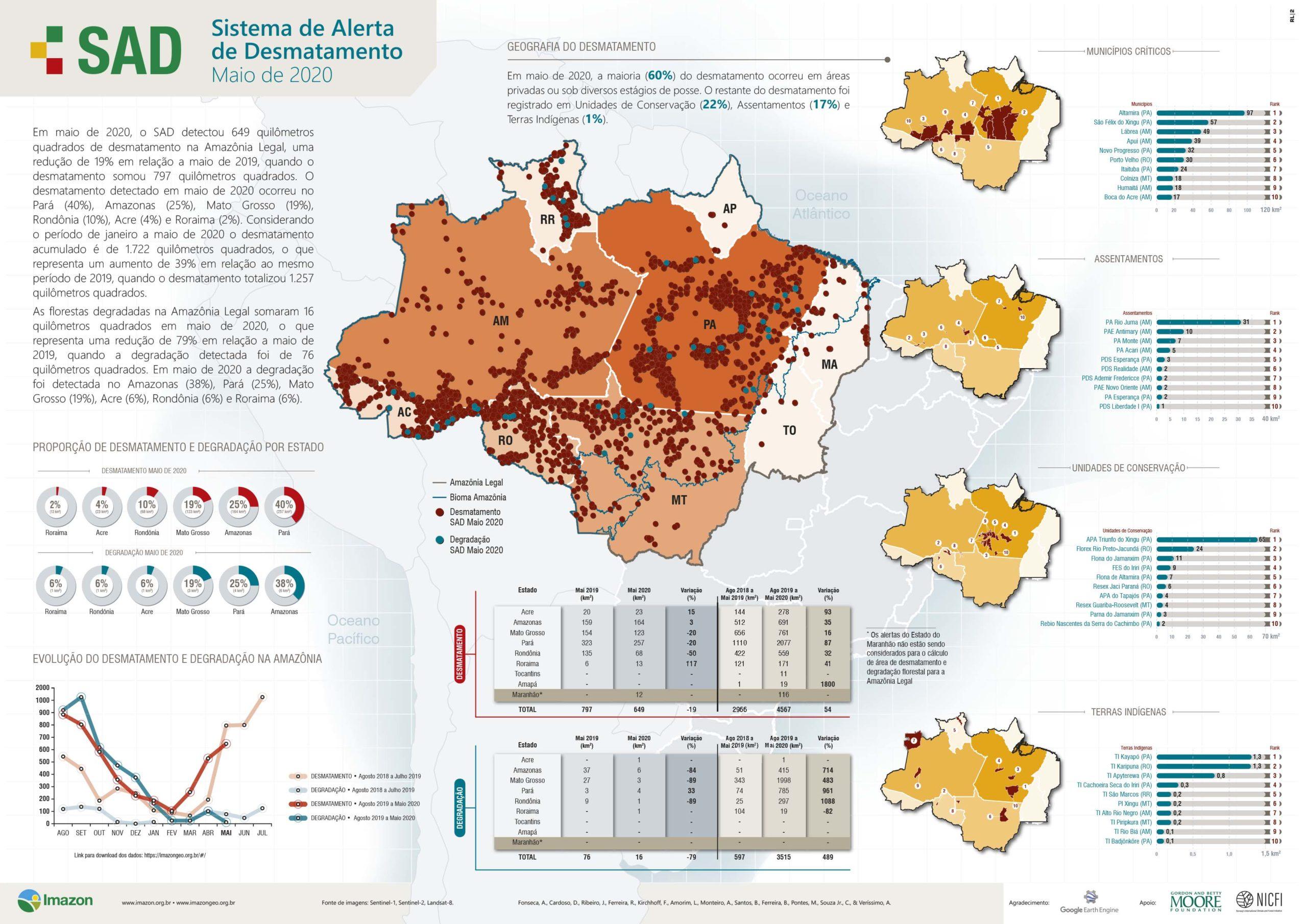 SAD Maio 2020 scaled - Boletim do Desmatamento da Amazônia Legal (maio 2020) SAD