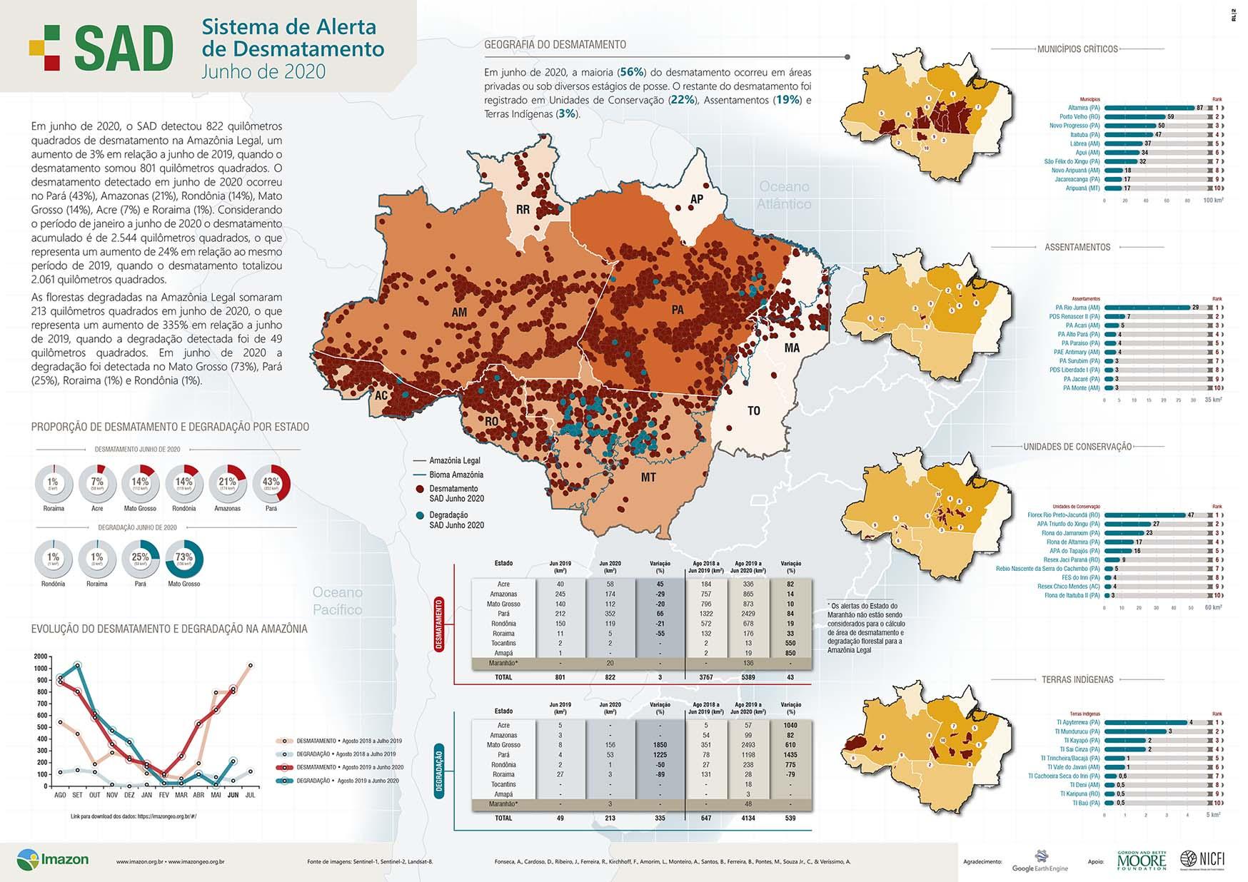 SAD junho 2020 - Boletim do Desmatamento da Amazônia Legal (junho 2020) SAD