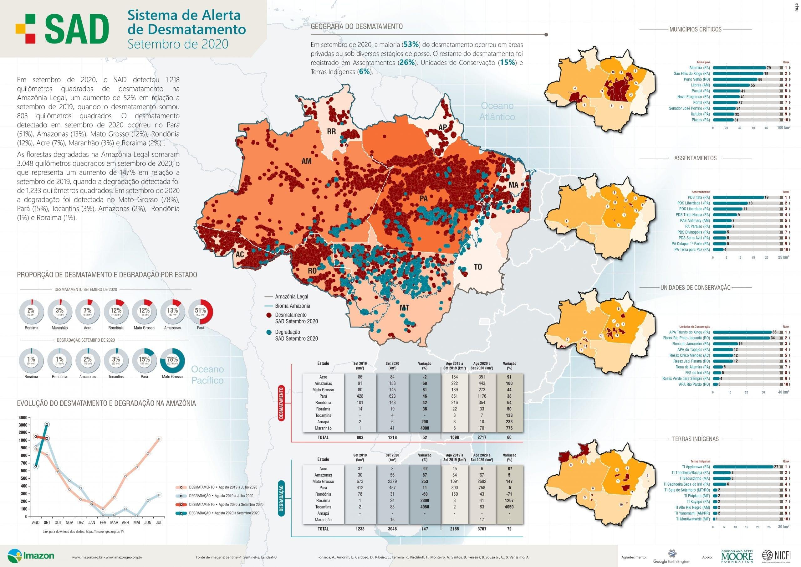 SAD Setembro scaled - Boletim do Desmatamento da Amazônia Legal (setembro 2020) SAD