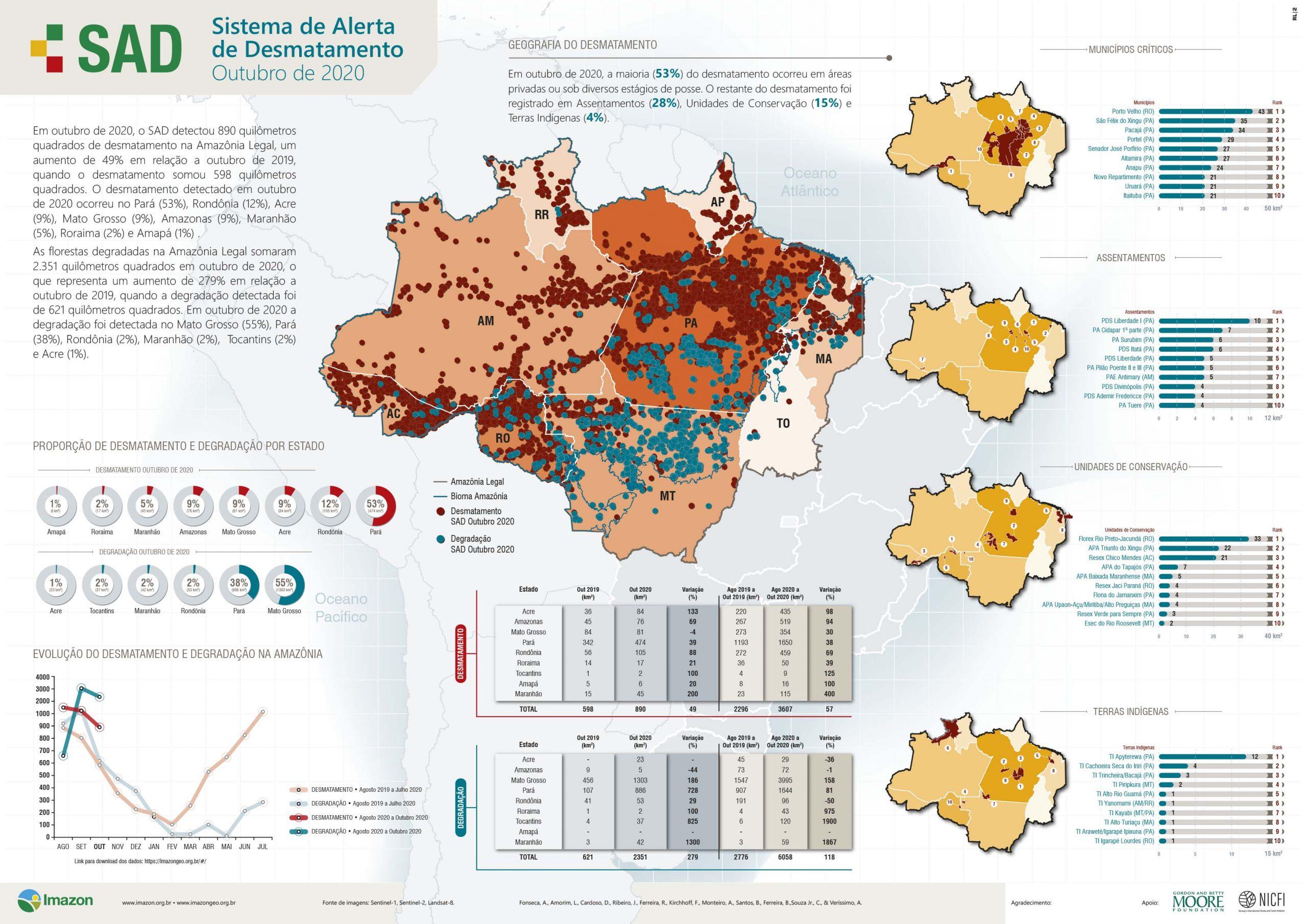 INFBoletimSAD Out2020 A4 297x210 WEB scaled - Boletim do Desmatamento da Amazônia Legal (outubro 2020) SAD