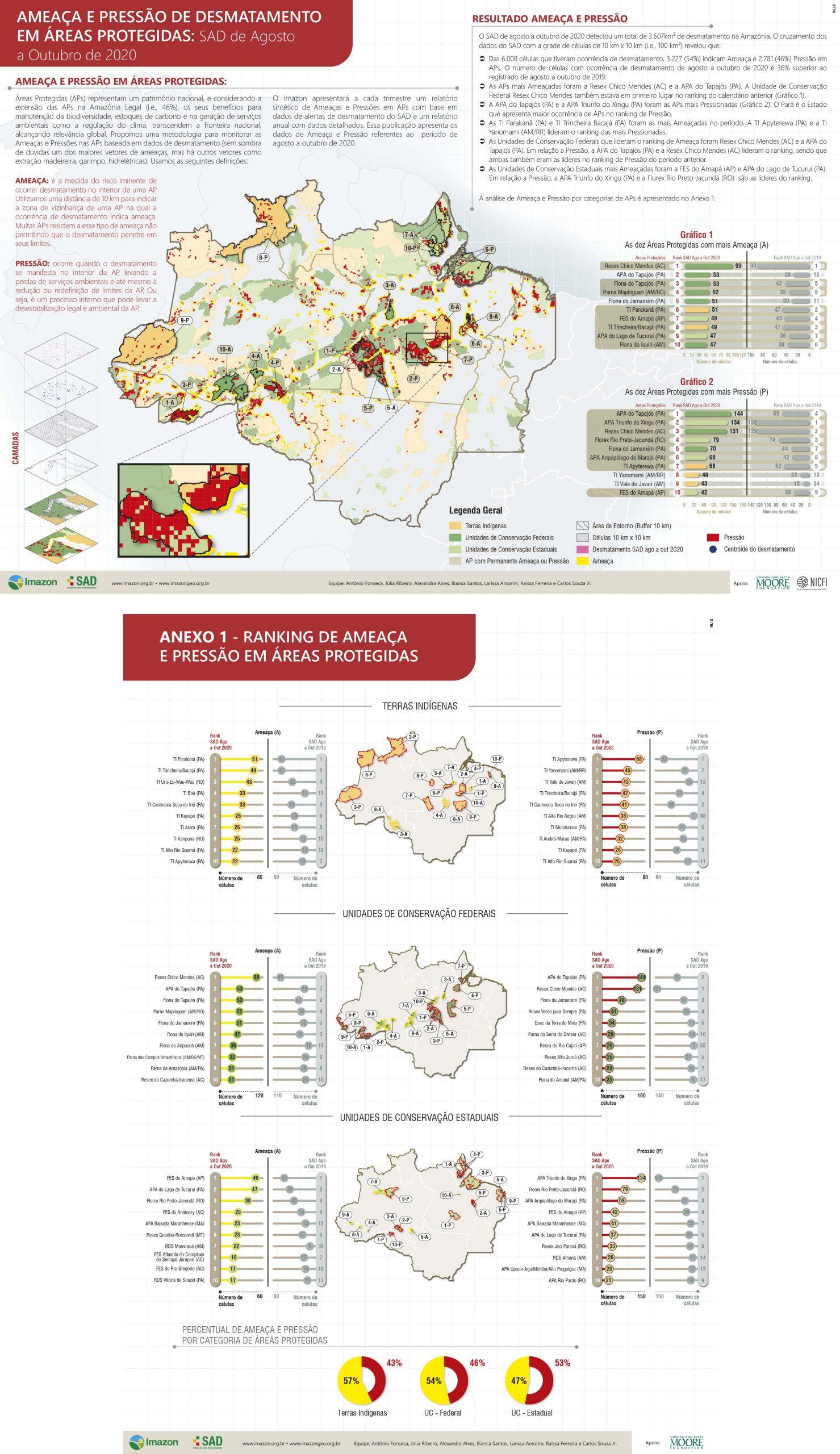 AP A4 297x210 SAD Ago a Out 2020 WEB scaled - Ameaça e Pressão de Desmatamento em Áreas Protegidas: SAD de Agosto a Outubro de 2020