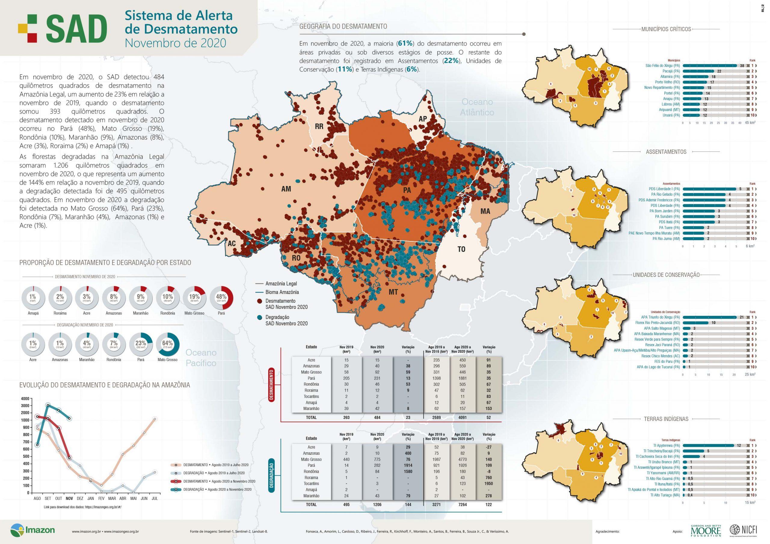 SAD NOVEMBRO scaled - Desmatamento na Amazônia aumenta 23% em novembro e bate recorde mensal dos últimos dez anos