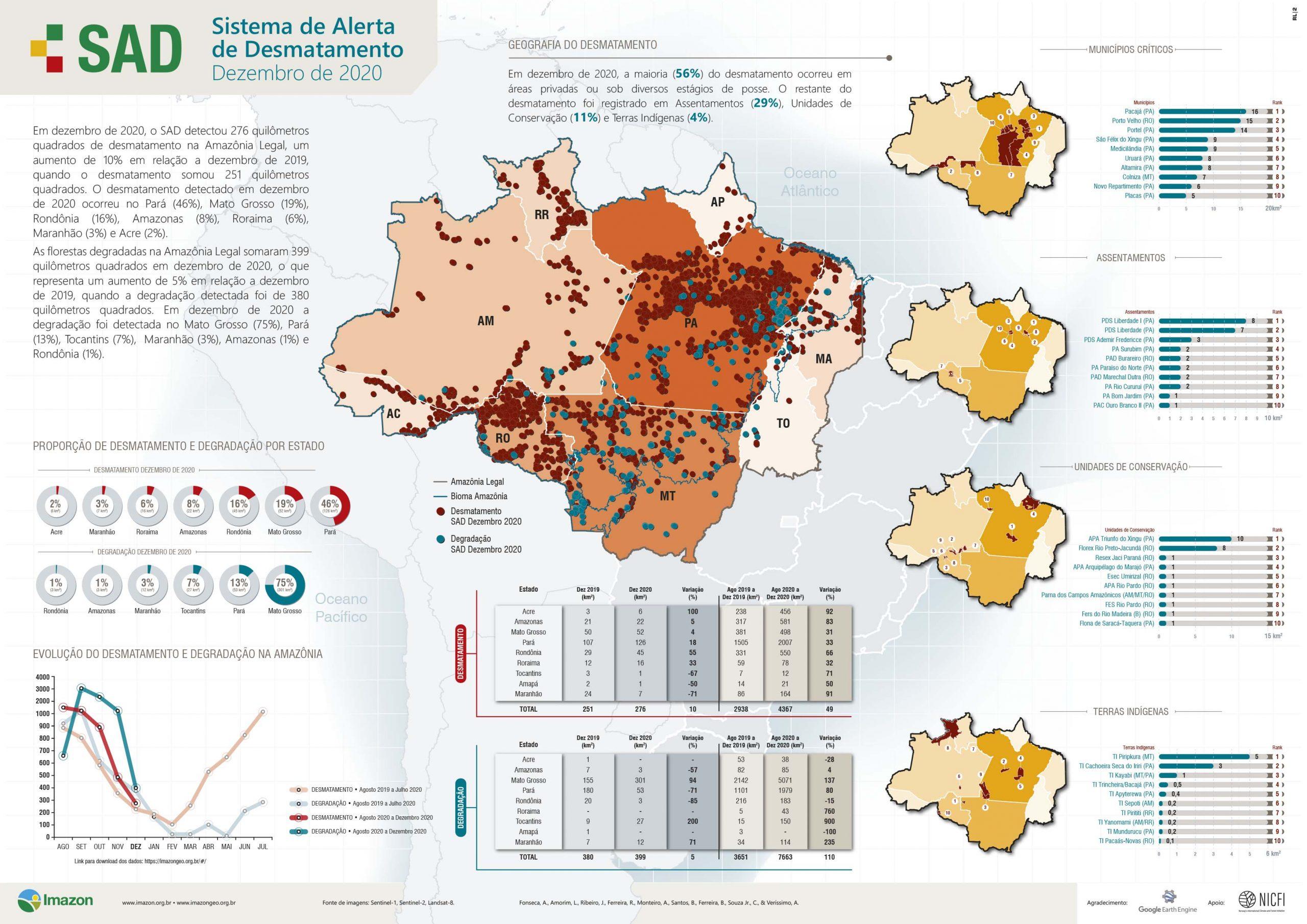 SAD DEZEMBRO scaled - Boletim do Desmatamento da Amazônia Legal (dezembro 2020) SAD