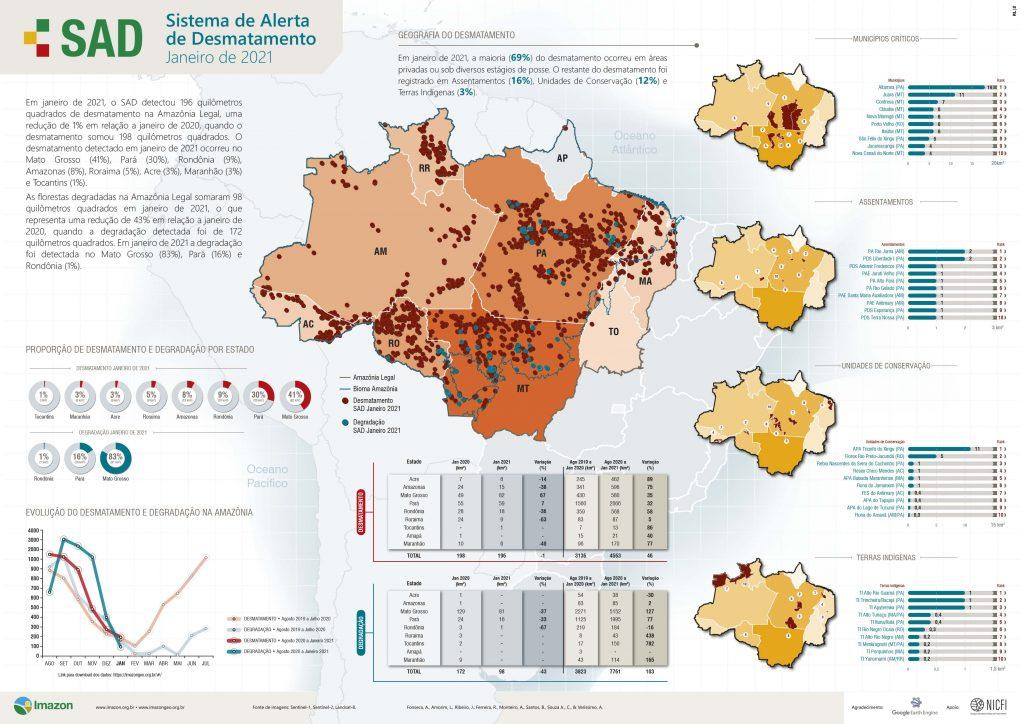 Boletim SAD janeiro 2021 1024x724 - Desmatamento na Amazônia chega a 196 km² em janeiro de 2021, aponta Imazon