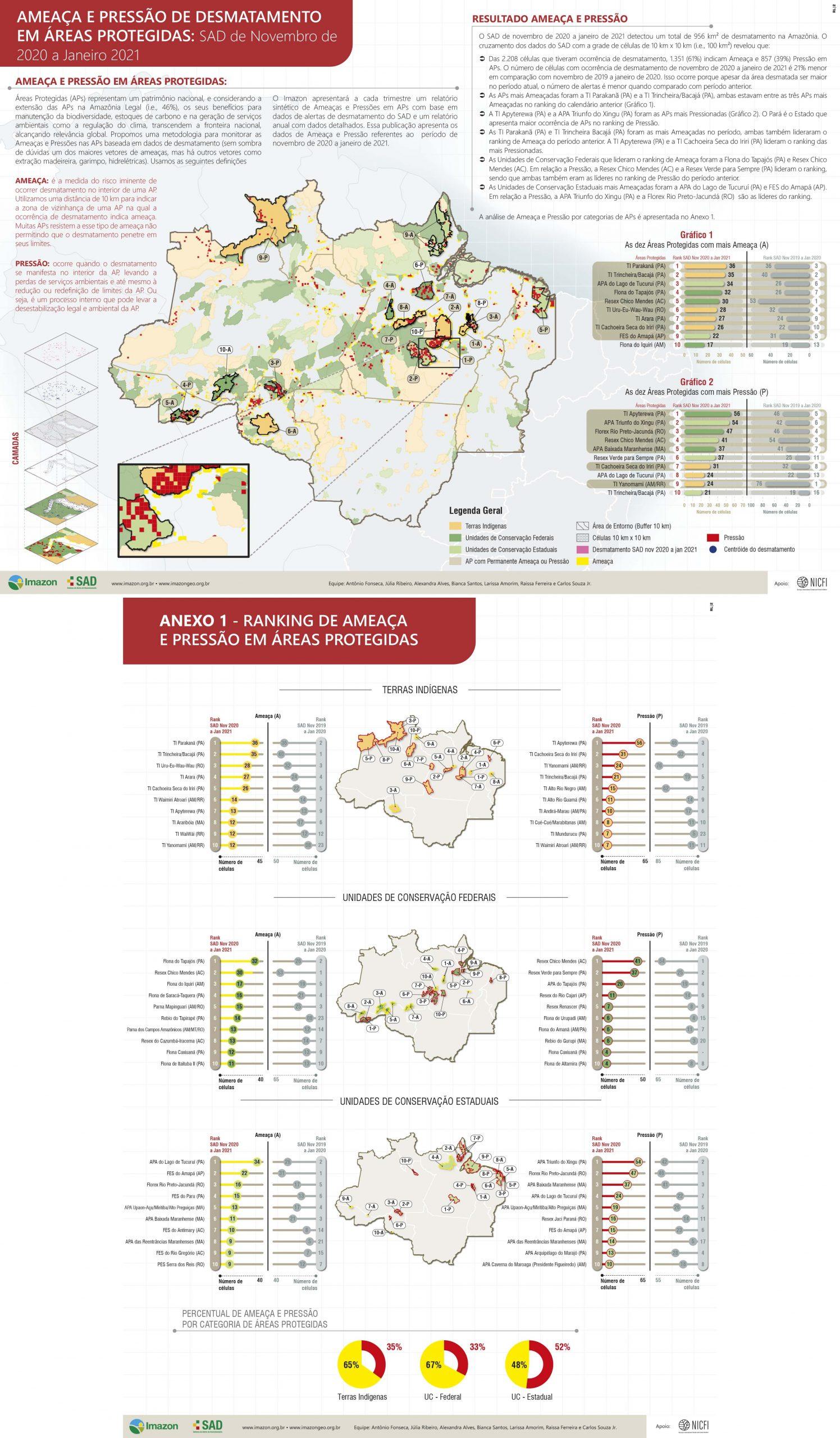 Ameaca e pressao Imazon novembro20 janeiro21 scaled - Ameaça e Pressão de Desmatamento em Áreas Protegidas: SAD de Novembro de 2020 a Janeiro de 2021