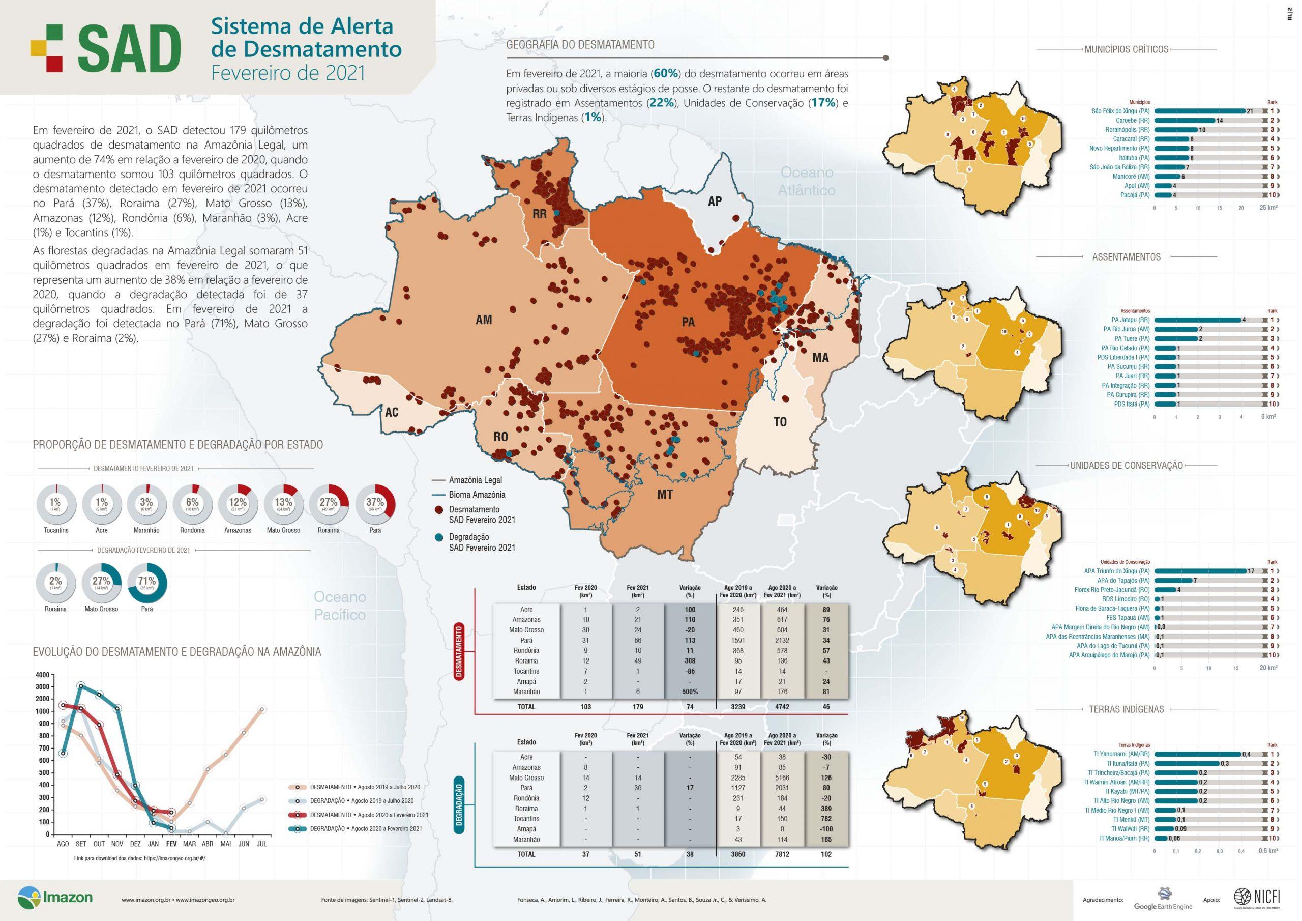 SAD feveiro 2021 scaled - Boletim do Desmatamento da Amazônia Legal (fevereiro 2021) SAD