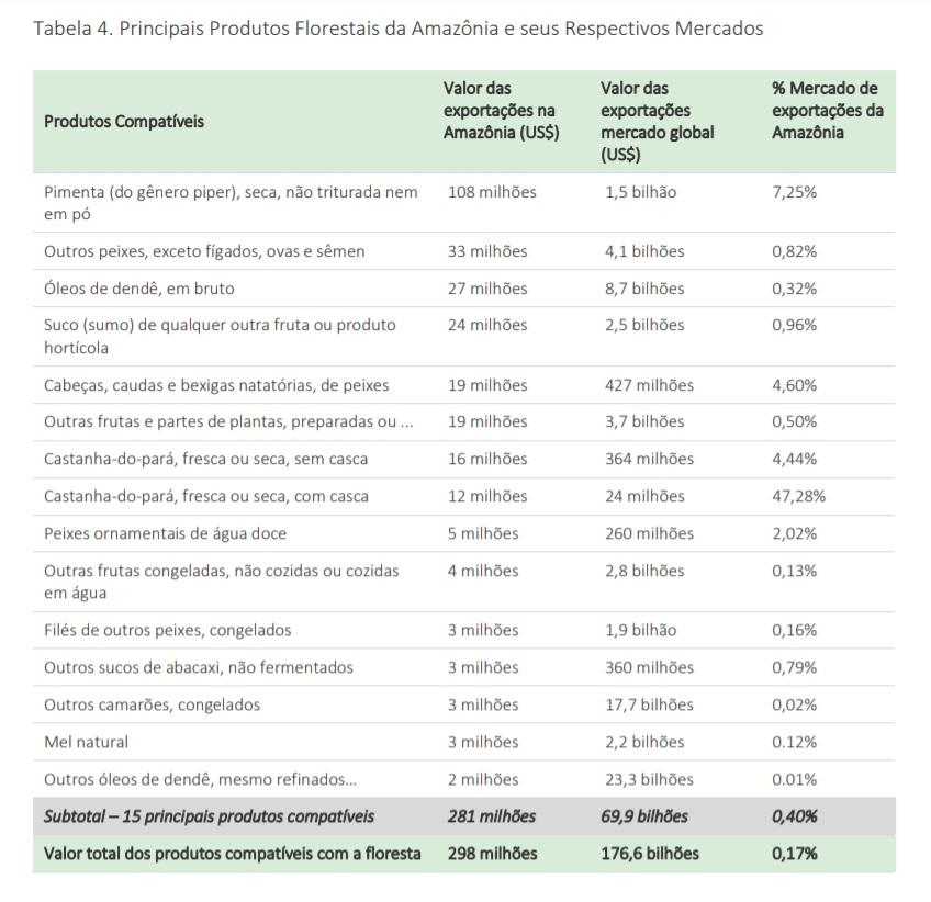 Compativeis e seus mercados - Exportação de produtos da Amazônia brasileira representa apenas 0,17% em mercado de US$ 176,6 bilhões anuais, mostra estudo apoiado pelo Imazon