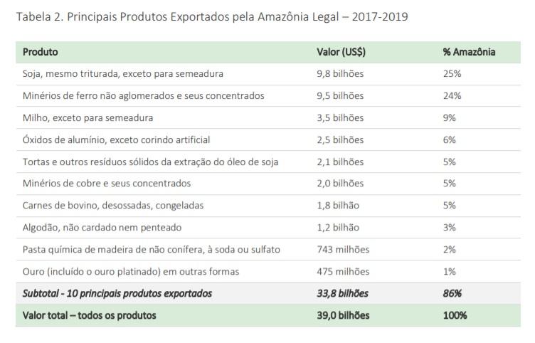 Tabela exportacao geral - Exportação de produtos da Amazônia brasileira representa apenas 0,17% em mercado de US$ 176,6 bilhões anuais, mostra estudo apoiado pelo Imazon