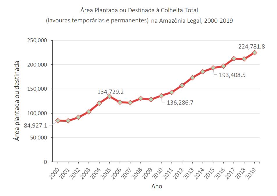 """agronaamazonia - Publicação """"Fatos da Amazônia 2021"""" mostra radiografia atual da região: veja os principais dados"""