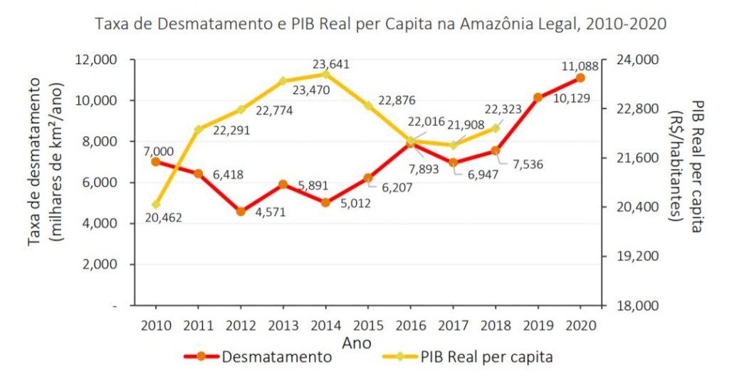 """desmatamentoxpib Copia 1024x543 - Publicação """"Fatos da Amazônia 2021"""" mostra radiografia atual da região: veja os principais dados"""