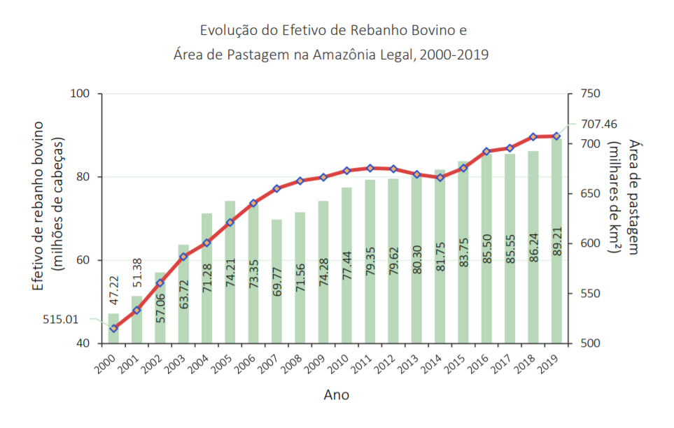 """rebanhonaamazonia - Publicação """"Fatos da Amazônia 2021"""" mostra radiografia atual da região: veja os principais dados"""