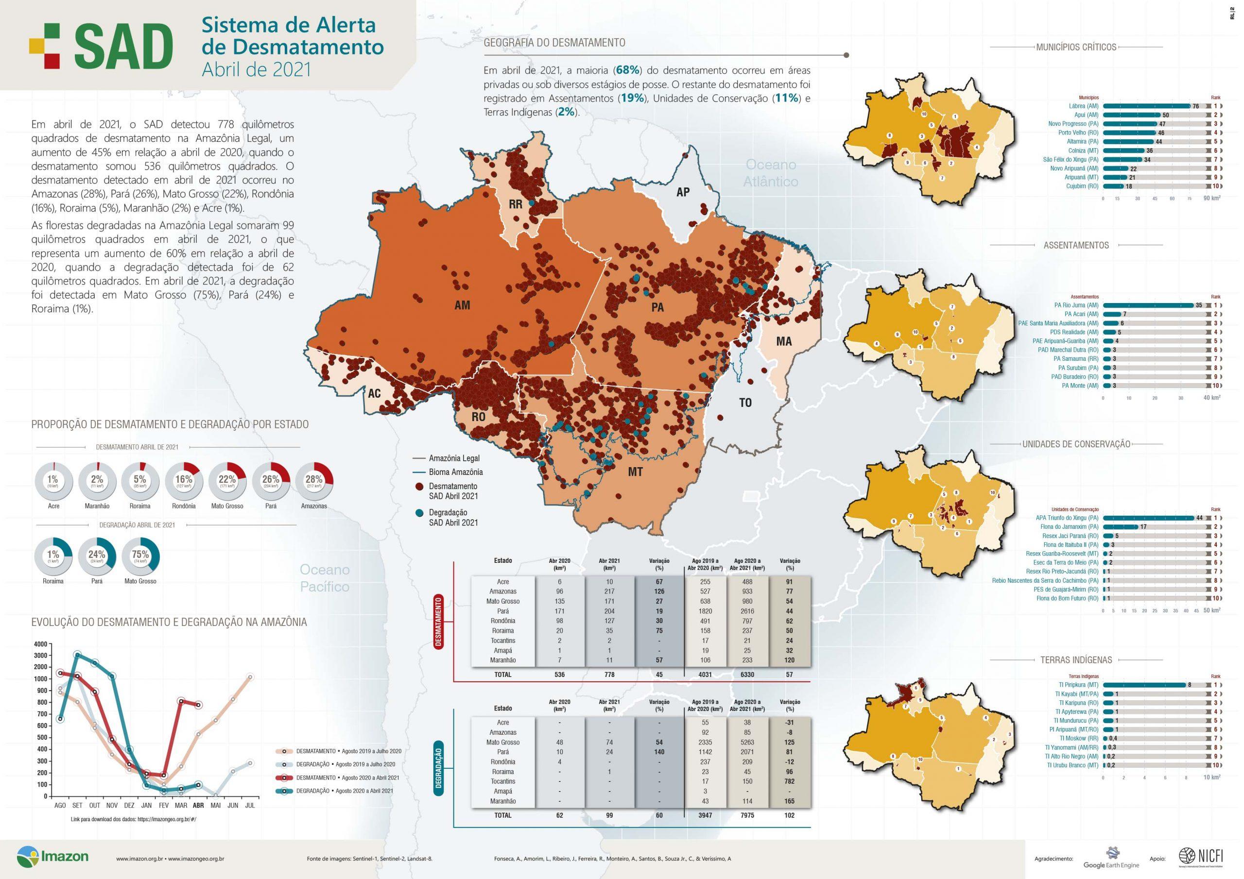 BoletimSAD Abril2021 JPG scaled - Desmatamento atinge 778 km² na Amazônia em abril, maior valor para o mês em 10 anos, aponta Imazon