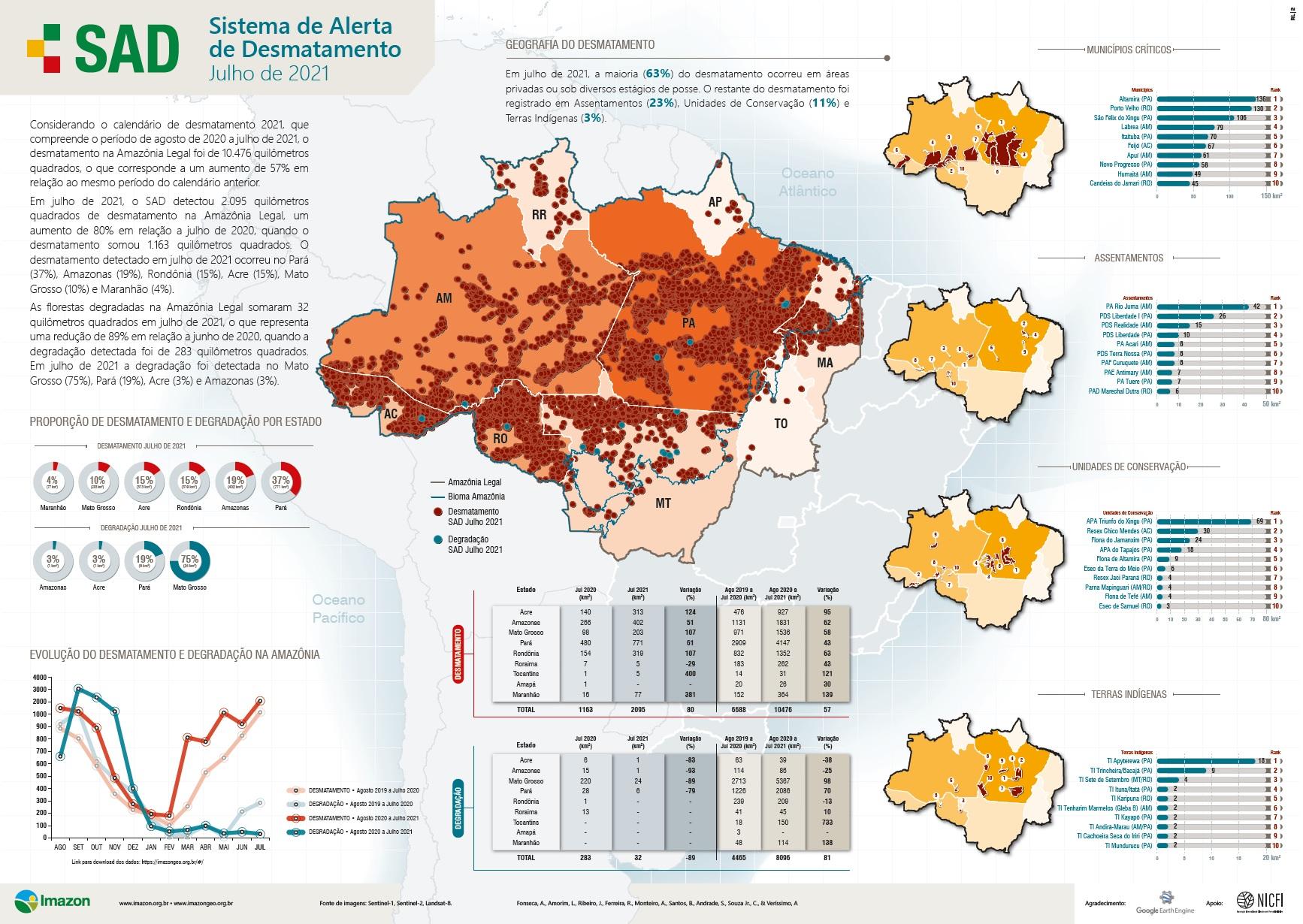 SAD Julho 2021 - Boletim do desmatamento da Amazônia Legal (julho 2021) SAD