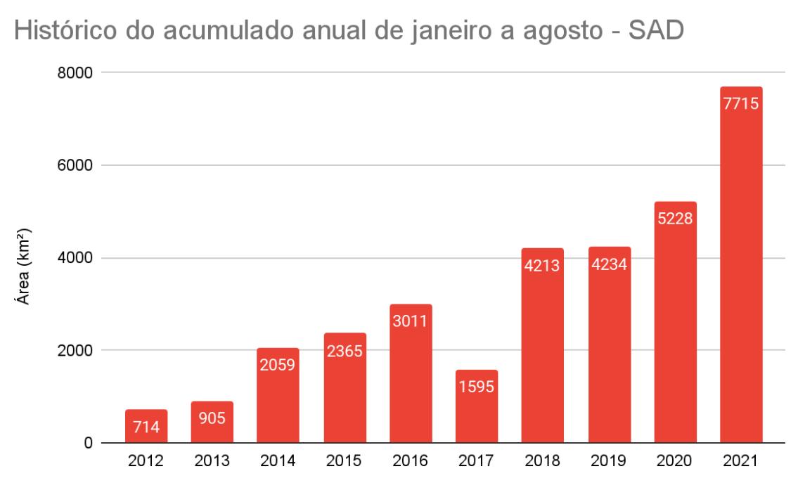 Serie historica SAD Janeiro a Agosto - Desmatamento na Amazônia chega a 1.606 km² em agosto, maior área da década no mês
